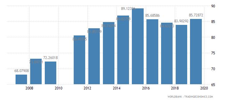 ghana school enrollment primary male percent net wb data