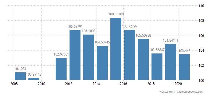 ghana school enrollment primary percent gross wb data