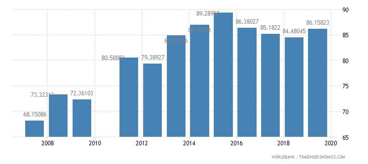 ghana school enrollment primary percent net wb data