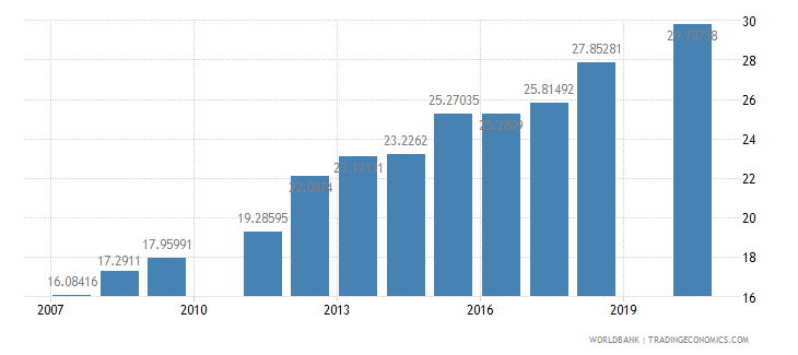 ghana school enrollment primary private percent of total primary wb data