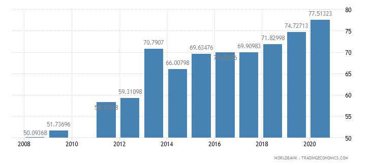 ghana school enrollment secondary male percent gross wb data