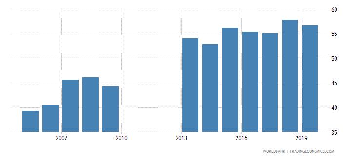 ghana school enrollment secondary male percent net wb data