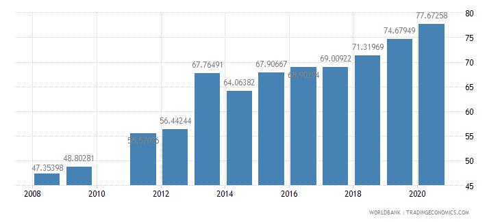 ghana school enrollment secondary percent gross wb data