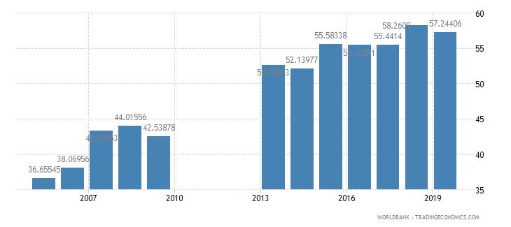 ghana school enrollment secondary percent net wb data