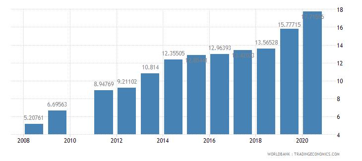 ghana school enrollment tertiary female percent gross wb data