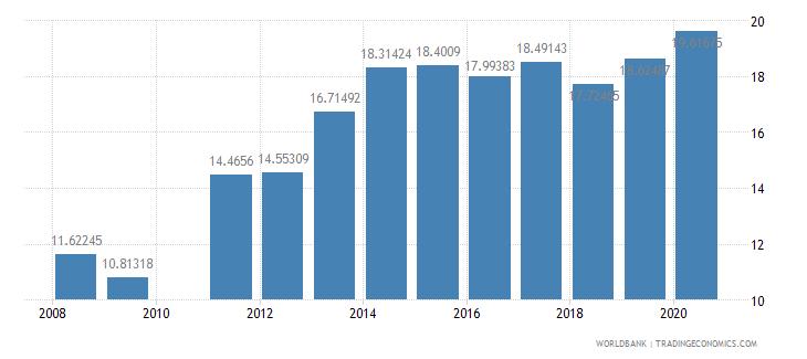 ghana school enrollment tertiary male percent gross wb data