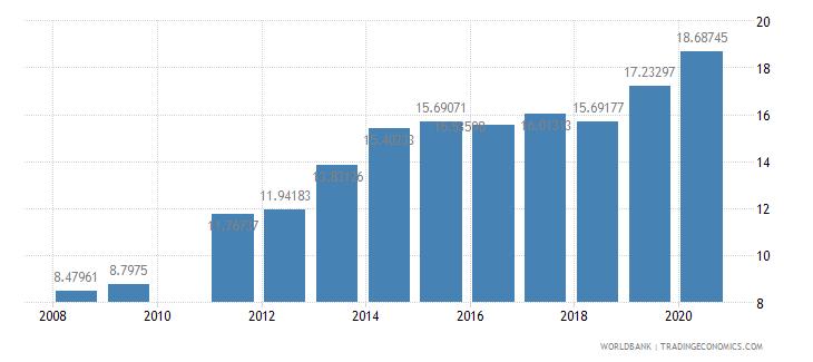 ghana school enrollment tertiary percent gross wb data