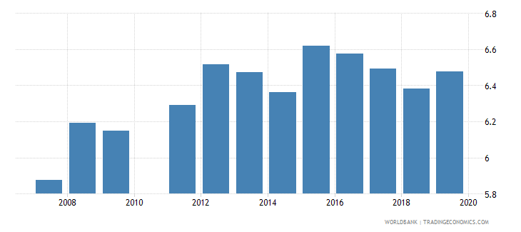 ghana school life expectancy primary female years wb data