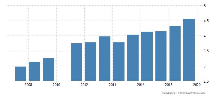 ghana school life expectancy secondary female years wb data