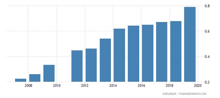 ghana school life expectancy tertiary female years wb data