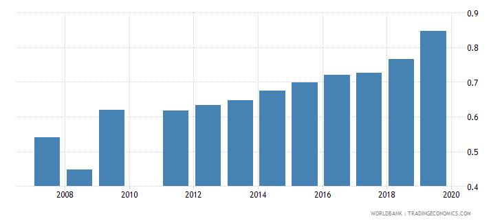 ghana school life expectancy tertiary gender parity index gpi wb data