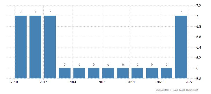 ghana secondary education duration years wb data