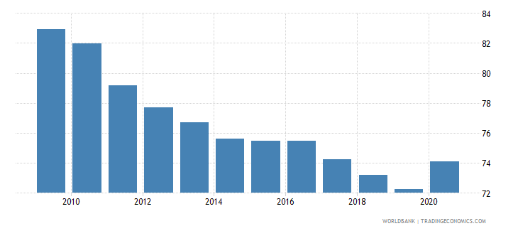 ghana self employed total percent of total employed wb data