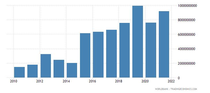 ghana service exports bop us dollar wb data
