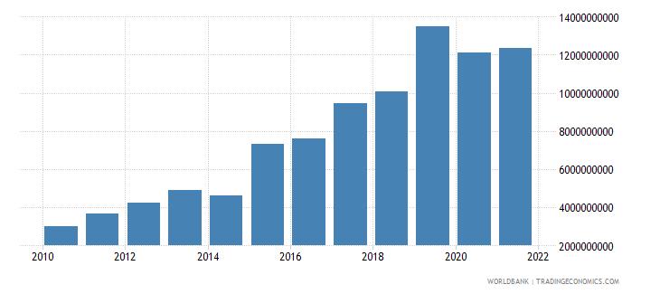 ghana service imports bop us dollar wb data