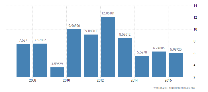 ghana services etc  value added annual percent growth wb data
