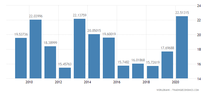ghana short term debt percent of exports of goods services and income wb data