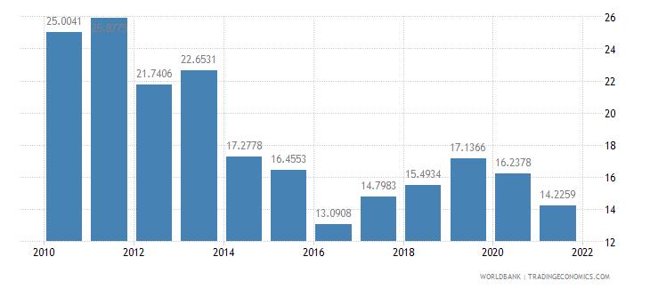 ghana short term debt percent of total external debt wb data
