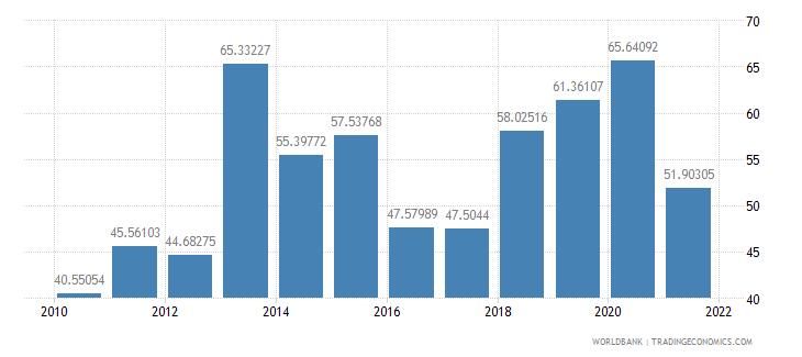ghana short term debt percent of total reserves wb data