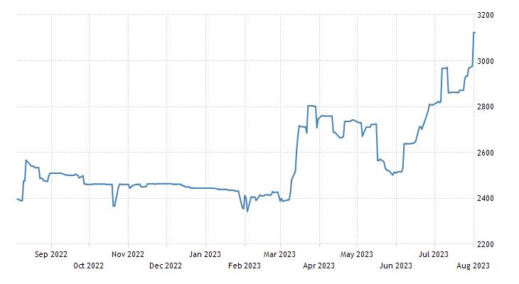 Ghana Stock Market Composite GSE-CI