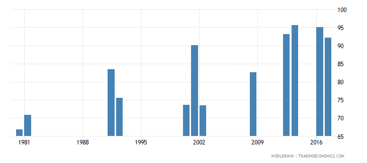 ghana survival rate to grade 4 of primary education female percent wb data