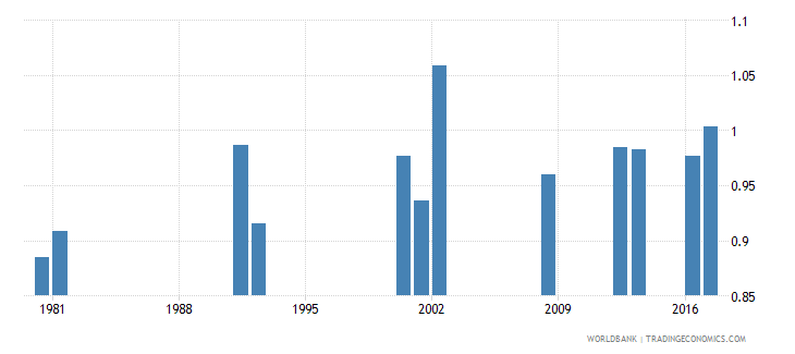 ghana survival rate to grade 4 of primary education gender parity index gpi wb data