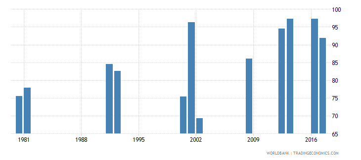 ghana survival rate to grade 4 of primary education male percent wb data