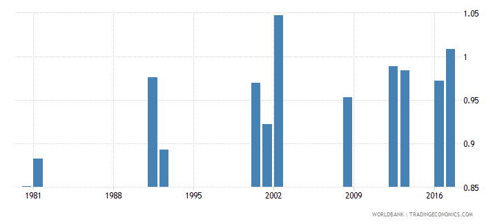 ghana survival rate to grade 5 of primary education gender parity index gpi wb data