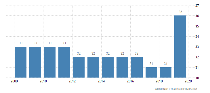 ghana tax payments number wb data