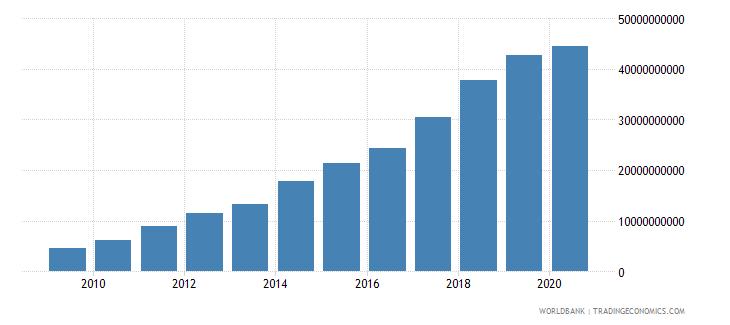 ghana tax revenue current lcu wb data
