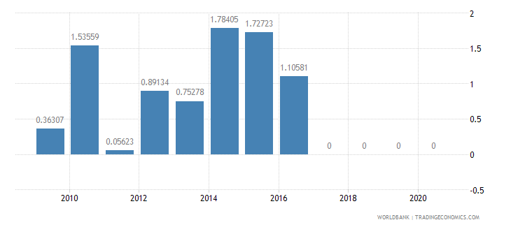 ghana taxes on exports percent of tax revenue wb data