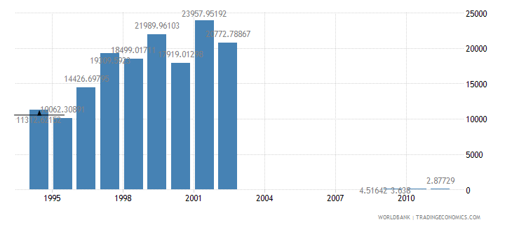 ghana telecommunications revenue percent gdp wb data