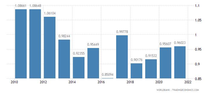 ghana telephone lines per 100 people wb data
