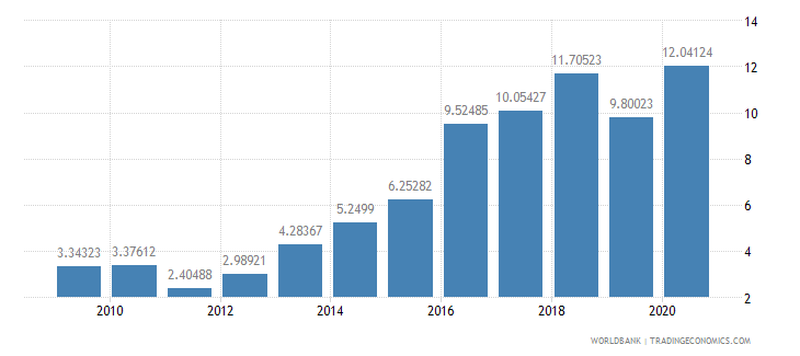 ghana total debt service percent of exports of goods services and income wb data