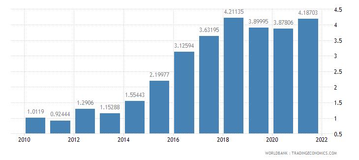 ghana total debt service percent of gni wb data
