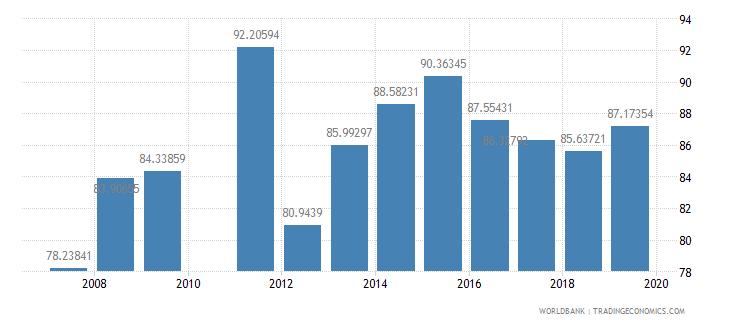 ghana total enrollment primary female percent net wb data