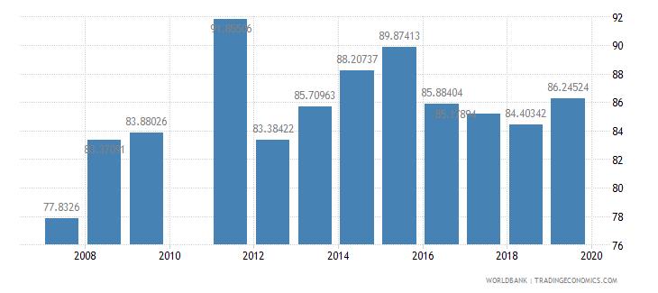ghana total enrollment primary male percent net wb data