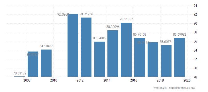 ghana total enrollment primary percent net wb data