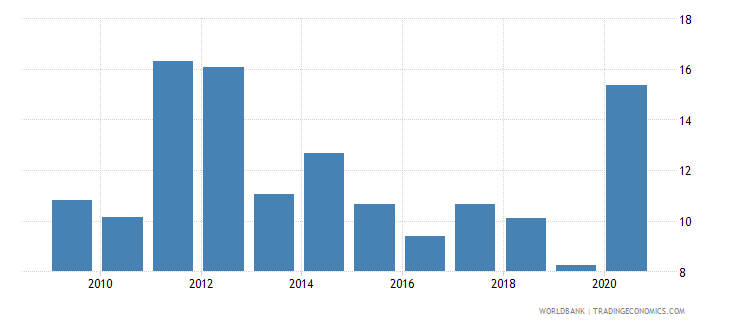 ghana total natural resources rents percent of gdp wb data