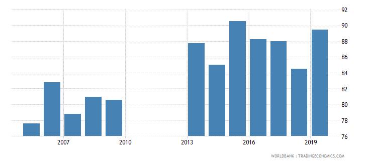 ghana total net enrolment rate lower secondary both sexes percent wb data