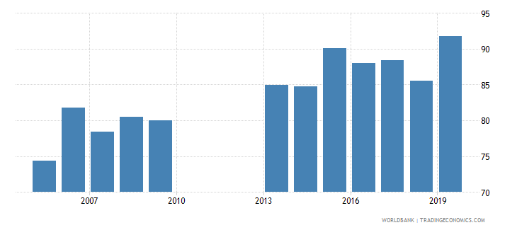 ghana total net enrolment rate lower secondary female percent wb data
