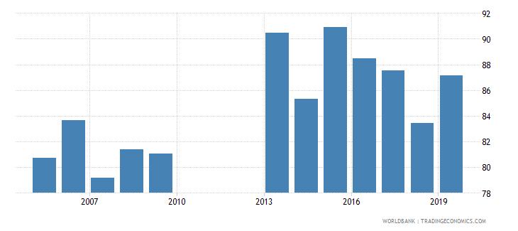 ghana total net enrolment rate lower secondary male percent wb data