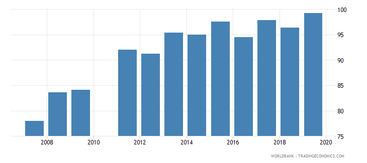 ghana total net enrolment rate primary both sexes percent wb data