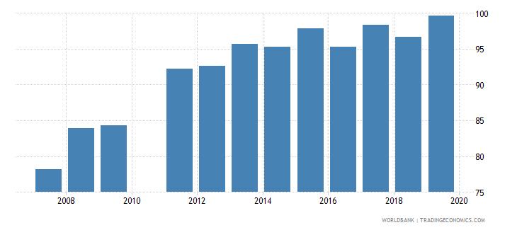 ghana total net enrolment rate primary female percent wb data