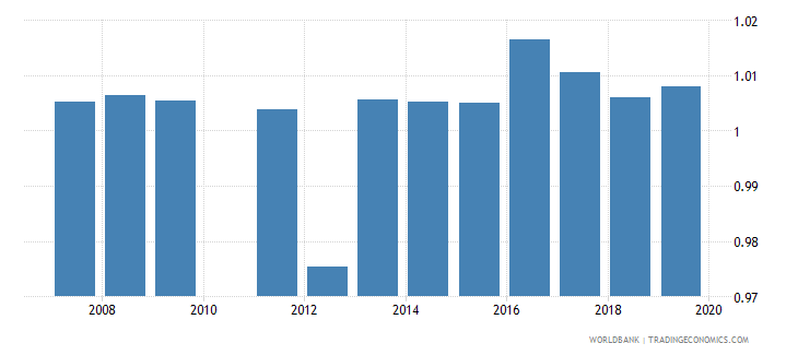 ghana total net enrolment rate primary gender parity index gpi wb data