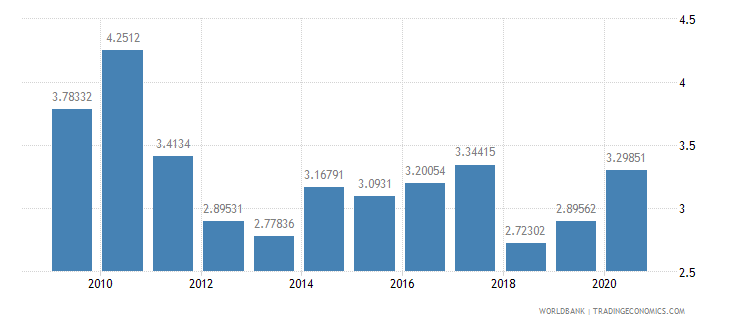 ghana total reserves in months of imports wb data