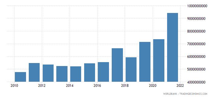 ghana total reserves minus gold us dollar wb data
