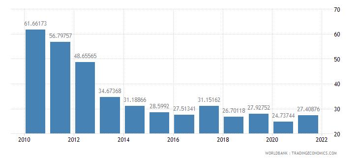 ghana total reserves percent of total external debt wb data