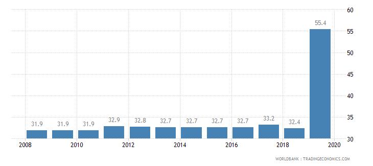 ghana total tax rate percent of profit wb data
