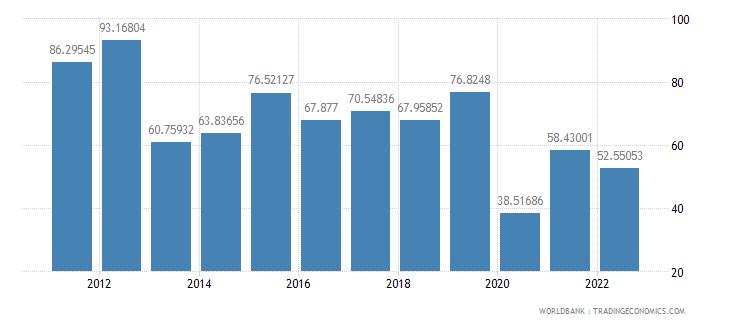 ghana trade percent of gdp wb data